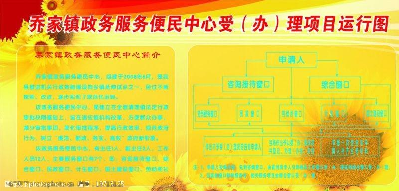 今晨图文政务服务便民中心办(受)理项目运行图图片